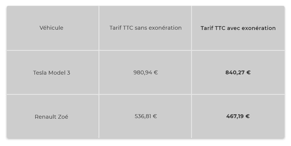 Exonération tarif assurance auto pour véhicule électrique : LCL Banque et Assurance