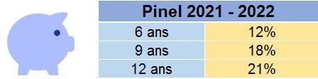 Avantages Pinel 2021 - 2022 : LCL Professionnel