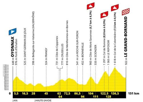 Etape 8 du Tour de France 2021