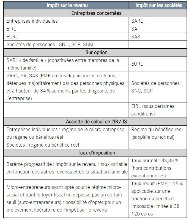 Impôt sur le revenu et impôt sur les sociétés