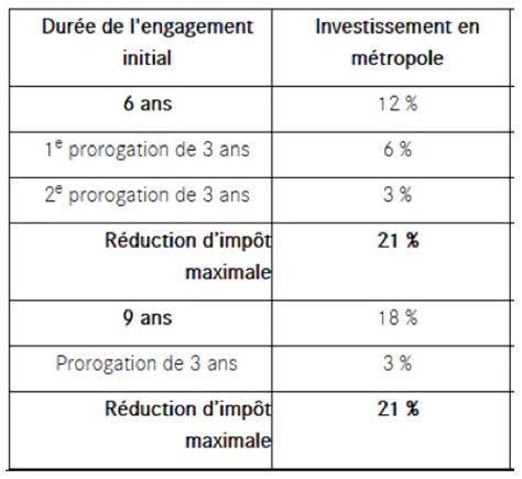 Taux de la réduction d'impôt de la loi Denormandie  : LCL Banque et Assurance