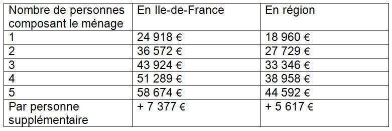 Plafonds des revenus CITE : LCL Banque et Assurance