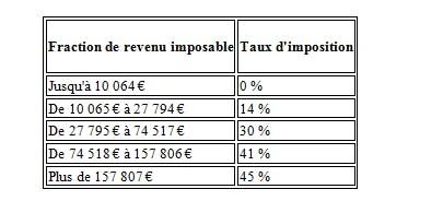 Barème imposition 2020, revenus de 2019 : LCL Banque et Assurance