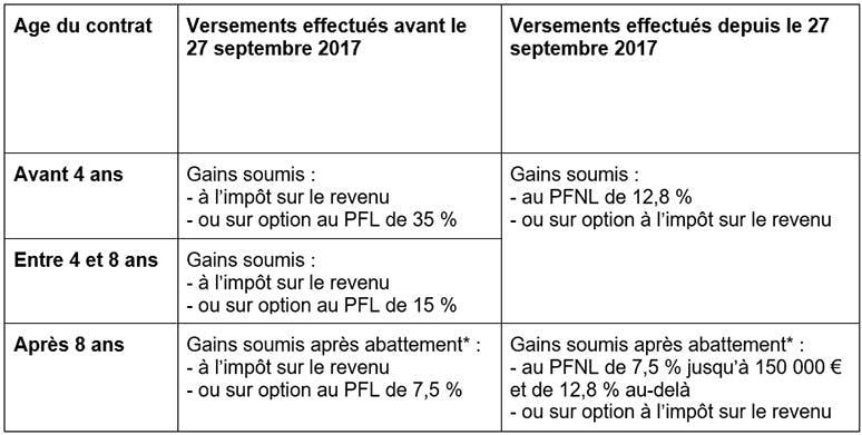 Fiscalité applicable en cas de retrait partiel ou total du contrat d'assurance vie