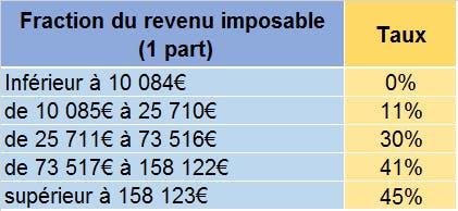 Fraction revenu imposable : LCL Banque et Assurance