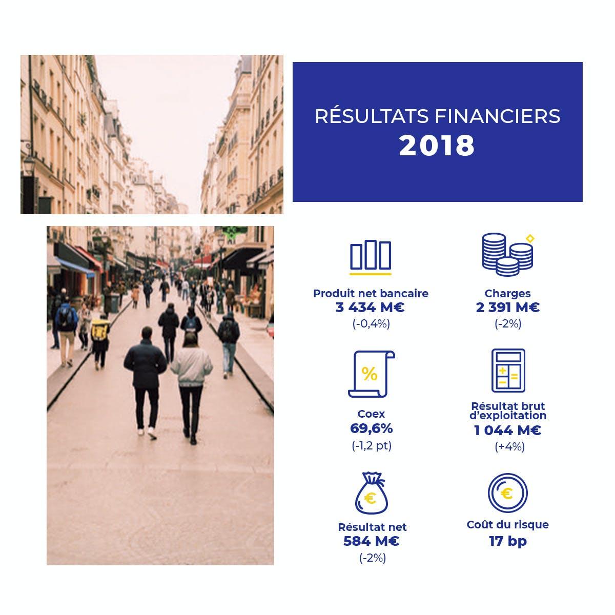 Résultats financiers 2018