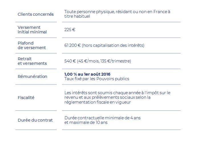 Taux Pel Plan Epargne Logement Lcl Banque Et Assurance