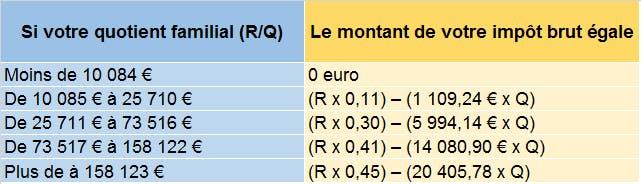 Calcul impôt 2021 : LCL Banque et Assurance