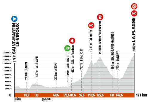 Etape 7 du Critérium du Dauphiné 2021