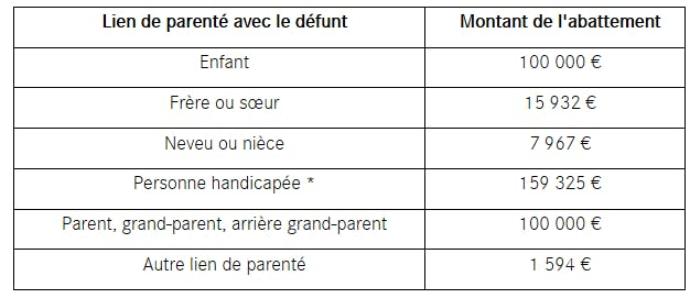 montants des abattements applicables aux successions