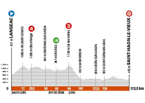 Etape 3 du Critérium du Dauphiné 2021