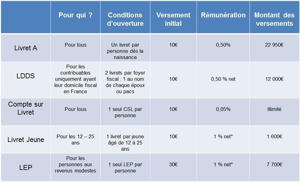Comparaison des livrets d'épargne : LCL Banque et Assurance