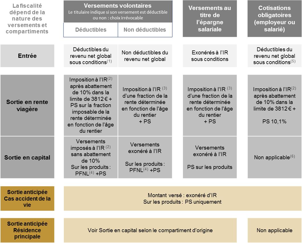 La fiscalité du PER : LCL Banque privée