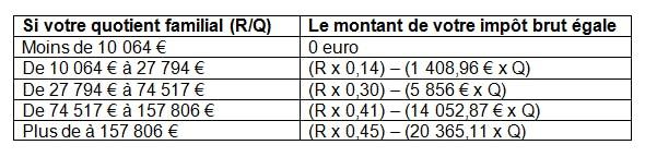 Calculer votre impôt sur le revenu : LCL Banque et Assurance