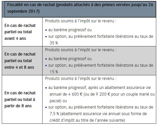 dichiarazione impot foncier inclure assurance pret