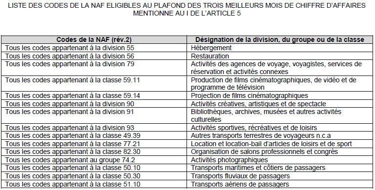 Liste des codes NAF éligible au PGE Saison : LCL Banque des Professionnels