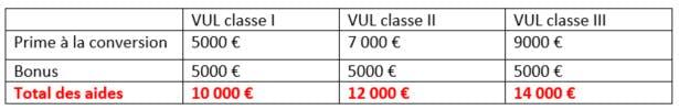 Prime à la conversion et bonus écologique véhicule pro : LCL Professionnel