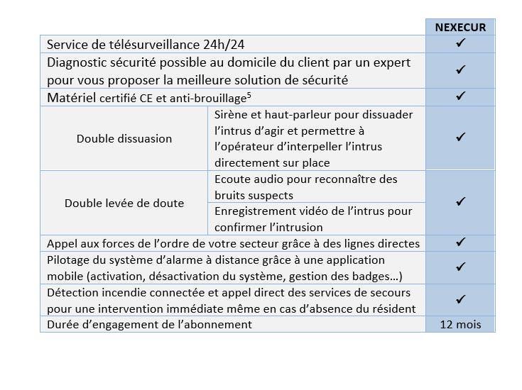 offre de télésurveillance Nexecur : LCL Banque et Assurance