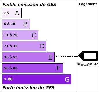Etiquette DPE Climat Logement : LCL Banque et Assurance