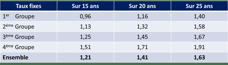 Tableau-LCL-taux-septembre-2018-achat-immobilier