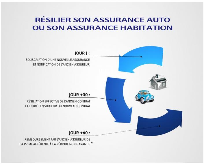Résilier Son Assurance Auto Ou Sa Multirisque Habitation à