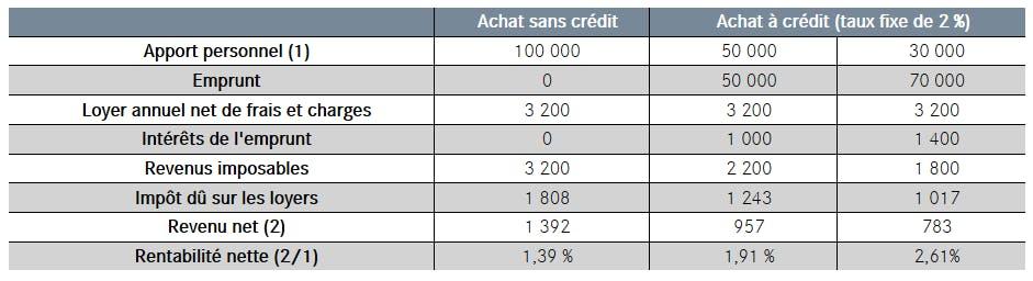 tableau crédit: rendement locatif