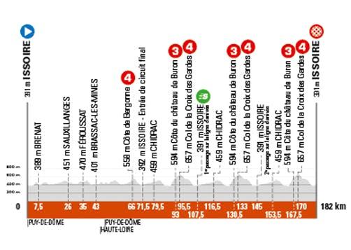 Etape 1 du Critérium du Dauphiné
