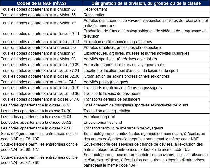 Liste code NAF PGE saison :LCL Banque Professionnels