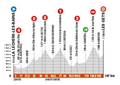 Etape 8 du Critérium du Dauphiné 2021