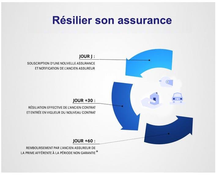 Résiliation des assurances : LCL Banque et Assurance