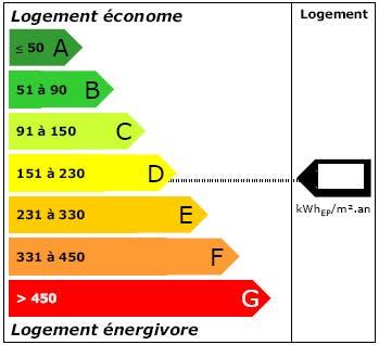 Étiquette DPE logement énergie : LCL Banque Assurance