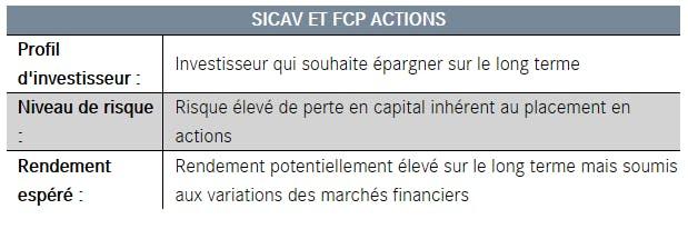 SICAV et FCP actions
