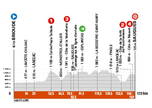 Etape 2 du Critérium du Dauphiné