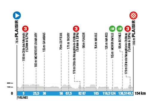Profil étape 1 du Paris-Nice 2020