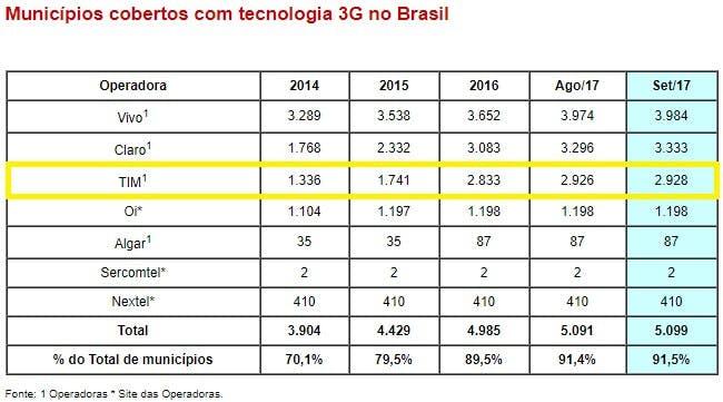 lista cobertura operadoras foco tim internet brasil 3g