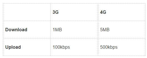 internet móvel 3g e 4g