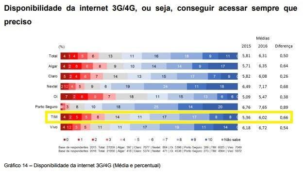 tim disponibilidade internet pós pago satisfação geral