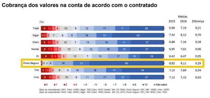 Porto Seguro Conecta é bom? Descubra nessa análise completa!