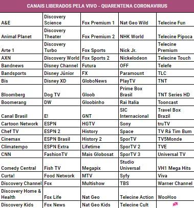 Coronavirus: lista de canais liberados pela Vivo TV