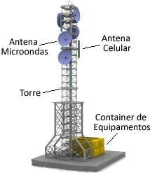 ERB antena
