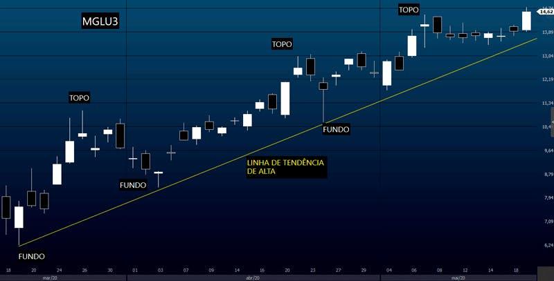 Análise Téncia: gráfico com tendência de alta