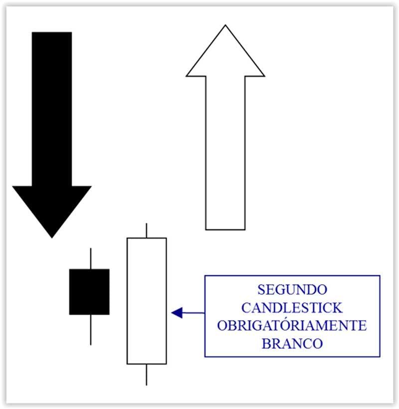 Candle Engolfo de Alta: só acontece em fundos e indica reversão