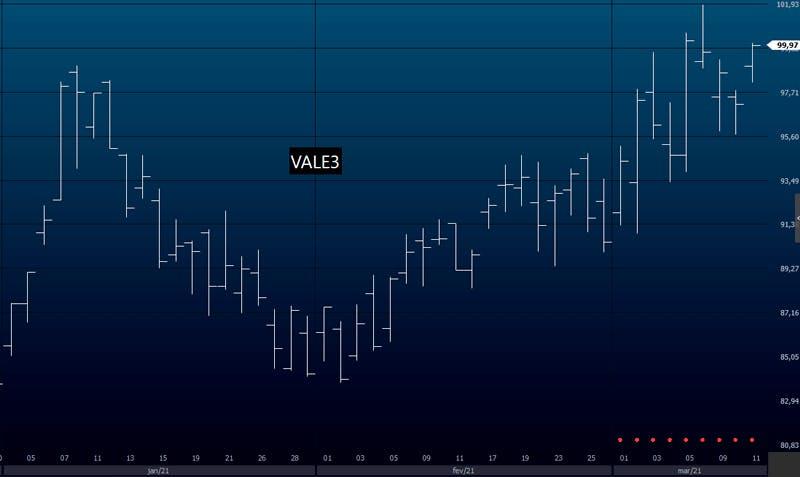 Exemplo do gráfico de barras em VALE3 - análise técnica