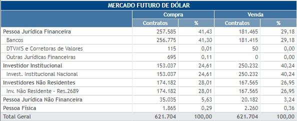 Exemplo de posição dos participantes em contrato de dólar futuro