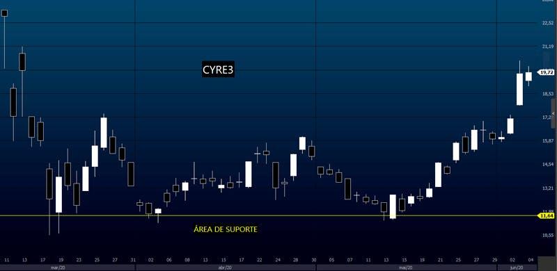 Exemplo de nível de suporte em CYRE3