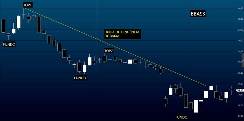 Exemplo de linha de tendência (LTB) de baixa no gráfico