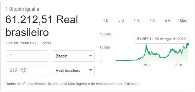Google Finance - BTC