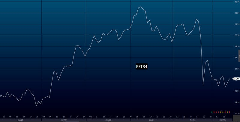 Exemplo de gráfico de linhas em PETR4 - Análise Técnica