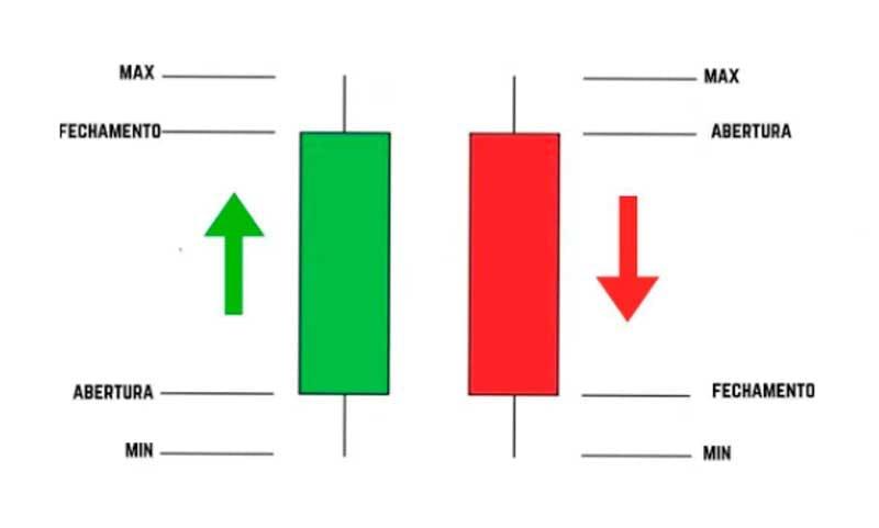 Funcionamento dos gráficos de candles ou candlesticks