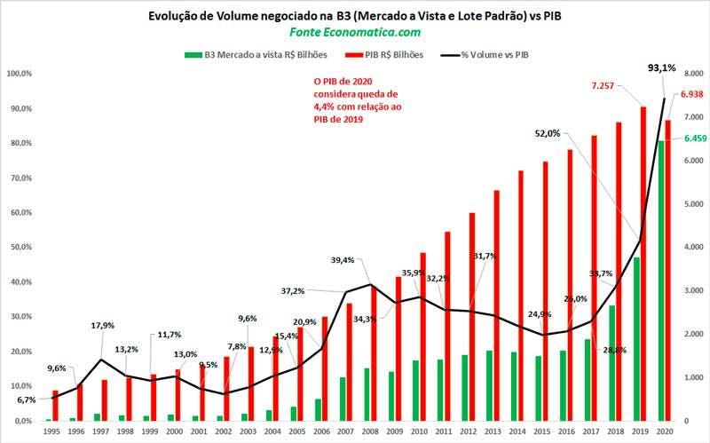 O que é ação? O gráfico mostra o aumento do volume de ações negociadas relativas ao PIB brasileiro com o passar dos anos.